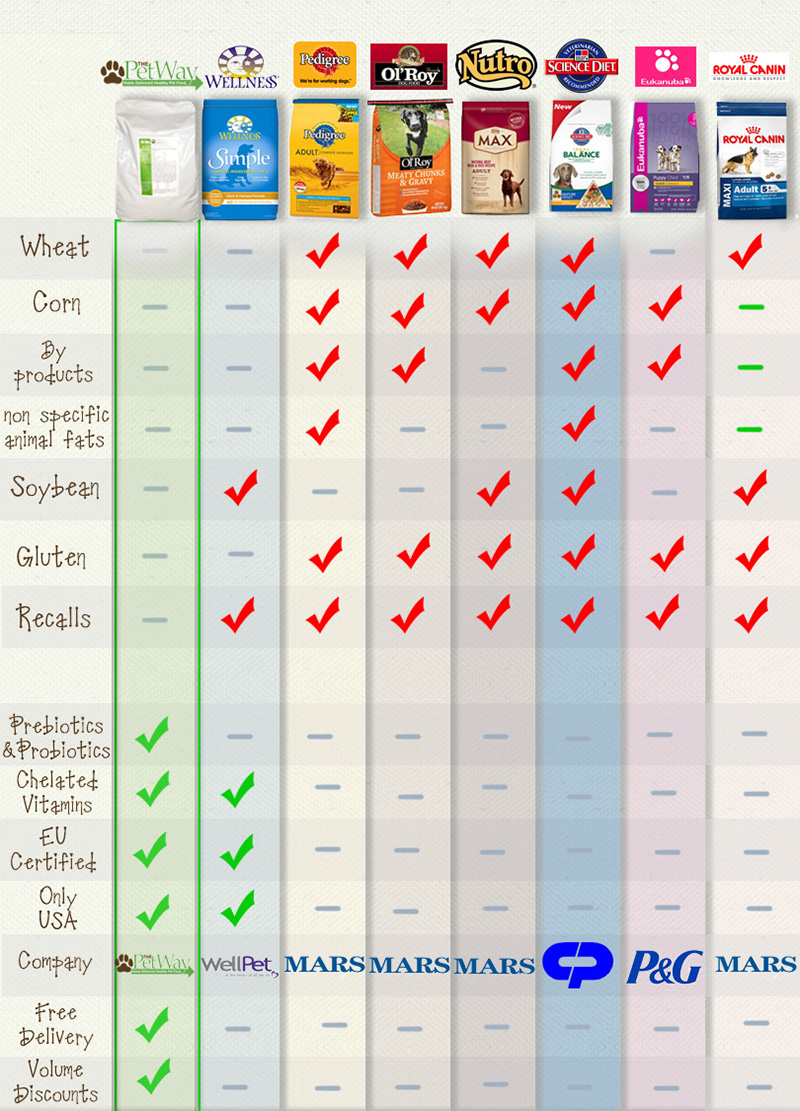 Cat Food Comparison Cat And Dog Lovers